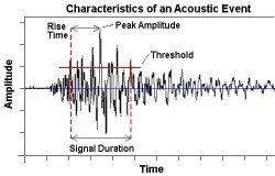 Graph of time by amplitude labeling the characteristics of an Acoustic Event (signal duration, rise time, peak amplitude, threshold)
