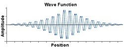 Graph of a Soliton Wave Function
